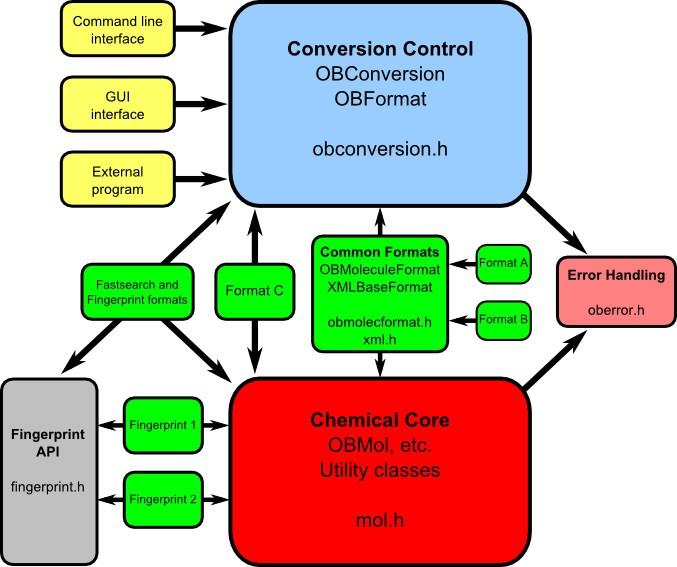 Open Babel: An open chemical toolbox | Journal of Cheminformatics ...
