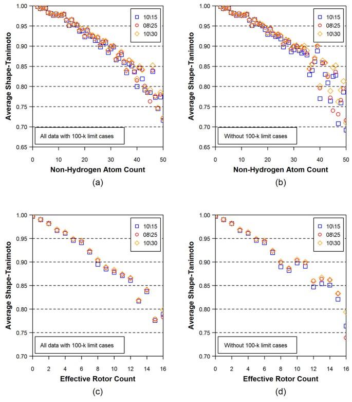 PubChem3D: Conformer generation | Journal of Cheminformatics