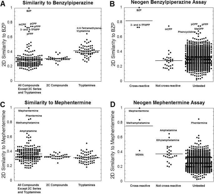 "Using cheminformatics to predict cross reactivity of ""designer drugs"