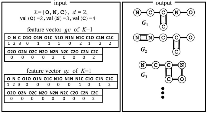 Efficient enumeration of monocyclic chemical graphs with given path