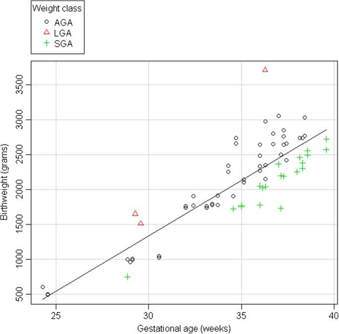 Intrauterine growth pattern and birthweight discordance in