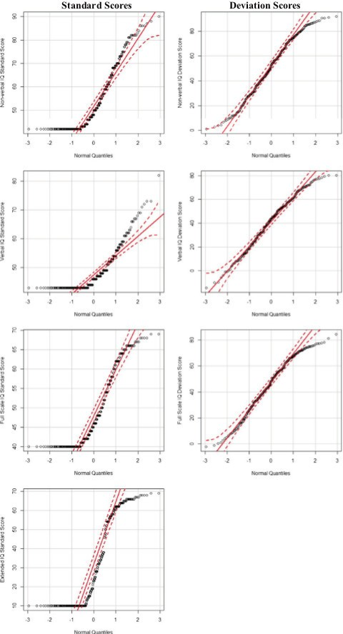 Improving IQ measurement in intellectual disabilities using