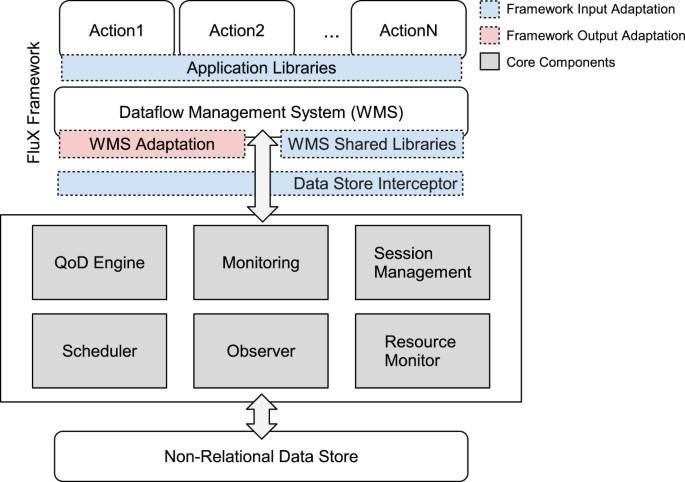 F l u χ : a quality-driven dataflow model for data intensive