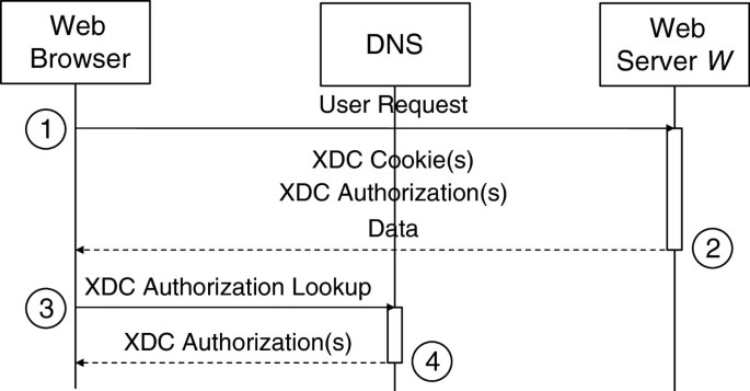 Secure cross-domain cookies for HTTP | Journal of Internet