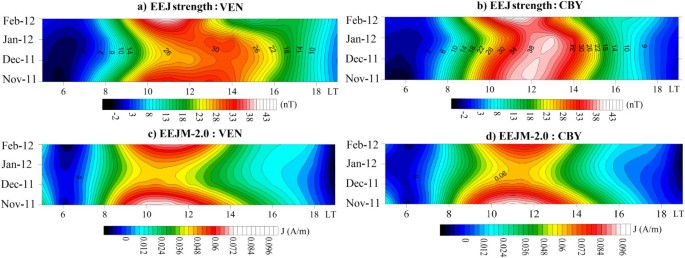 Evidence of short spatial variability of the equatorial