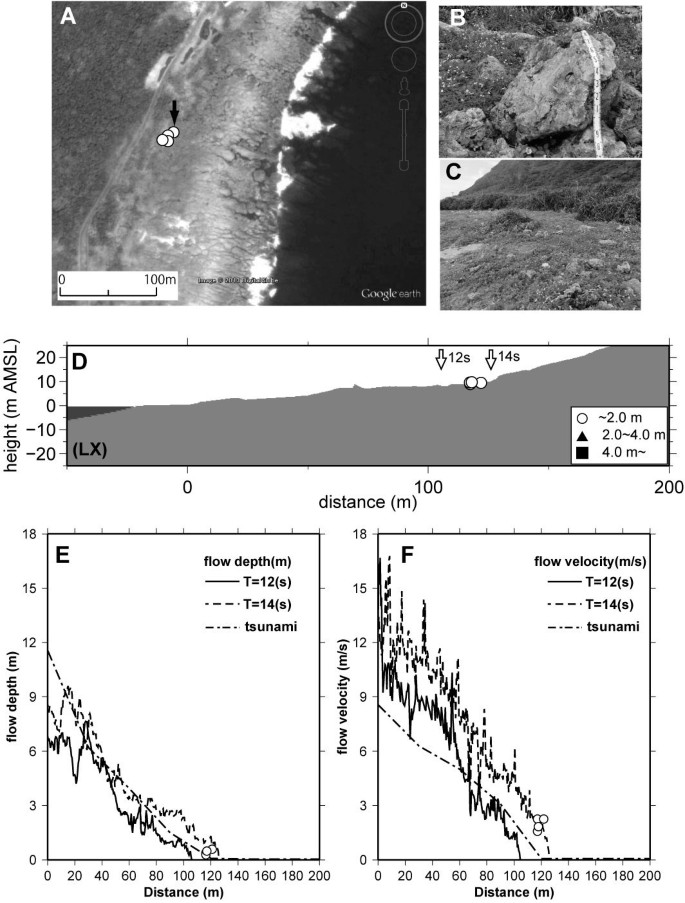 Numerical simulations to account for boulder movements on Lanyu
