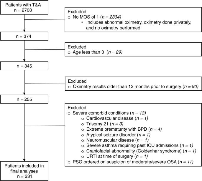 Quantifying respiratory complications post