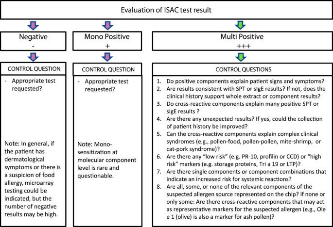A WAO - ARIA - GA²LEN consensus document on molecular-based