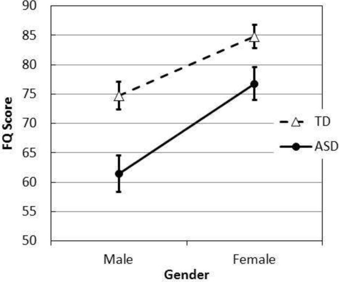 Gender differences in emotionality and sociability in