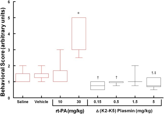 Safety evaluation of a recombinant plasmin derivative