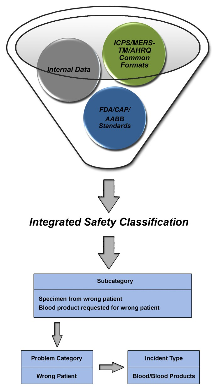 Towards the creation of a flexible classification scheme for ...