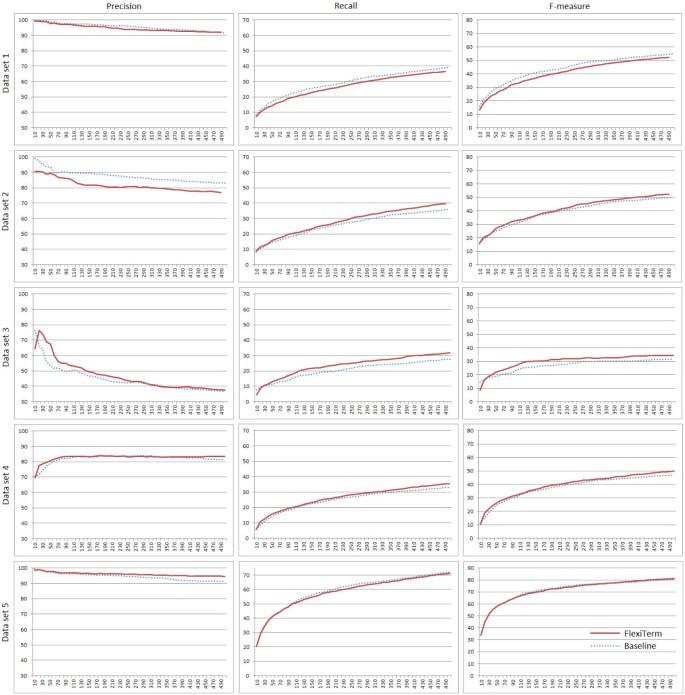 FlexiTerm: a flexible term recognition method   Journal of
