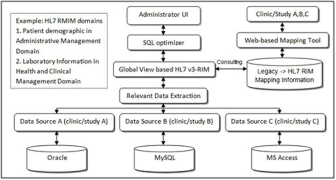 Clinical data integration of distributed data sources using