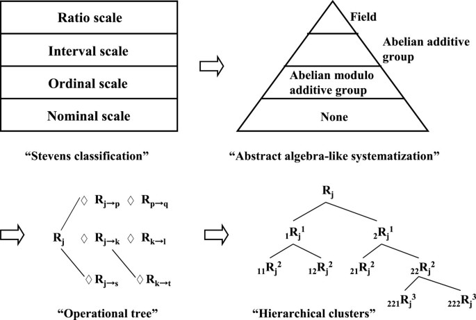 Interpretation for scales of measurement linking with