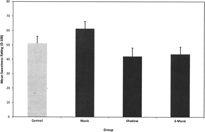 Noise and its impact on the perception of food and drink