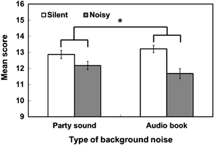 Noise and its impact on the perception of food and drink | Flavour