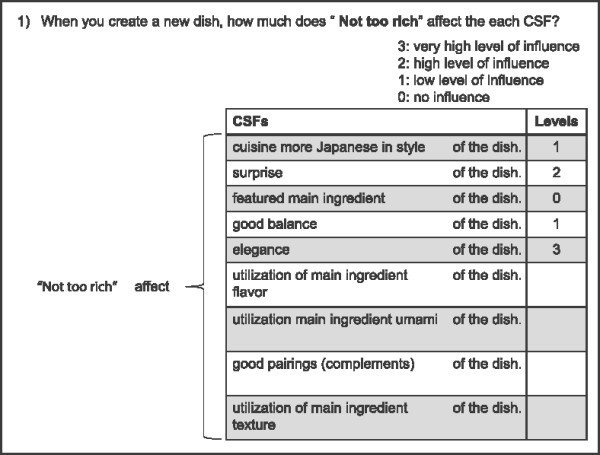 Cognitive Structures Based On Culinary Success Factors In