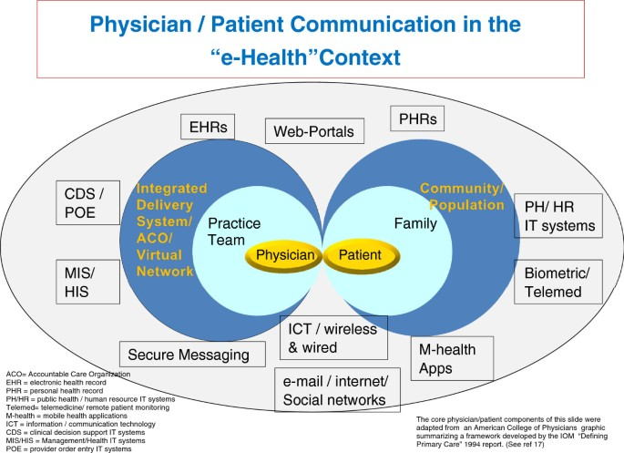 Doctor-patient communication in the e-health era   Israel
