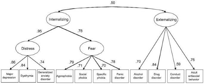 How research on the meta-structure of psychopathology aids