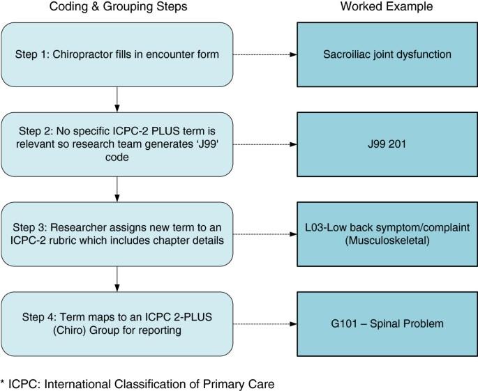 Extending ICPC-2 PLUS terminology to develop a