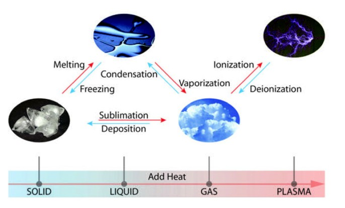 Cold Atmospheric Plasma: methods of production and application in