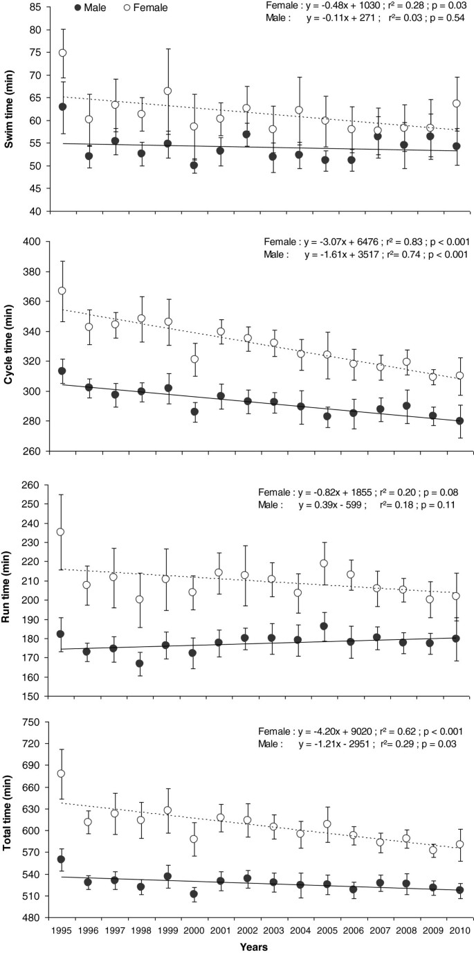 The age of peak performance in Ironman triathlon: a cross