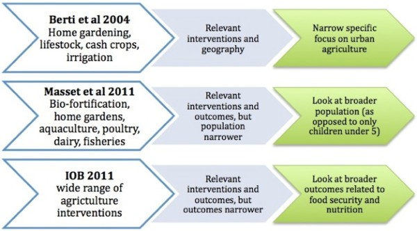 What are the impacts of urban agriculture programs on food
