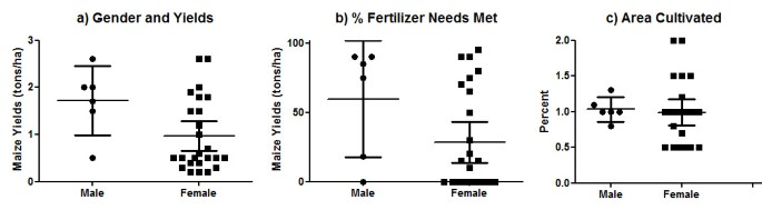 Determinants of yield differences in small-scale food crop farming