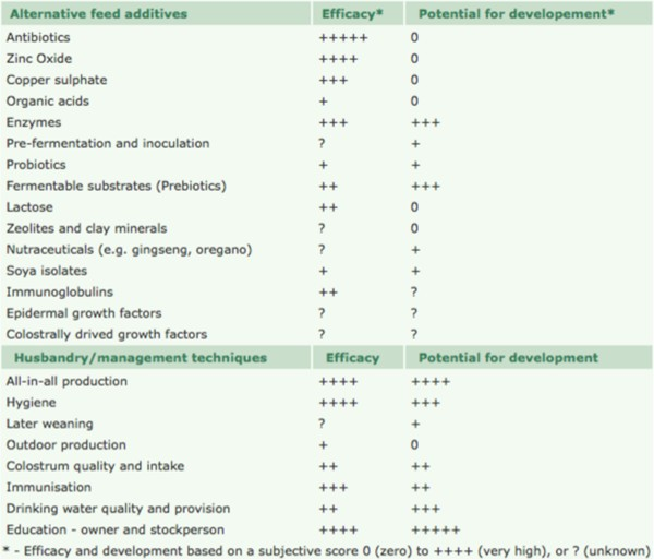 Feed- and feed additives-related aspects of gut health and