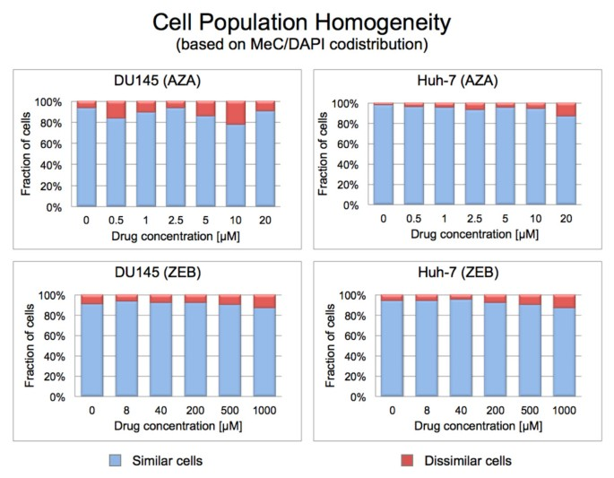 3-D DNA methylation phenotypes correlate with cytotoxicity levels in