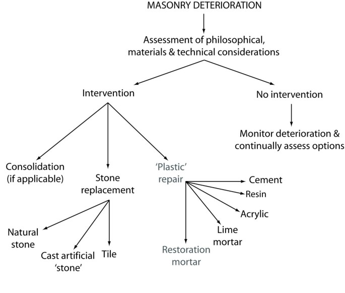 Specialist 'restoration mortars' for stone elements: a comparison of