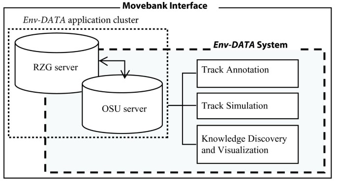 The environmental-data automated track annotation ( Env