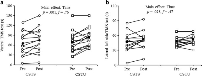 Effects of core strength training using stable versus
