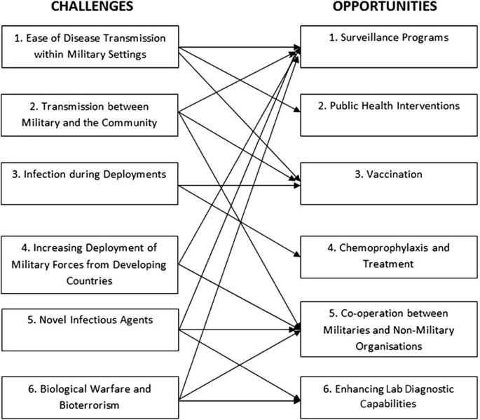 Emerging and re-emerging infectious diseases: challenges and