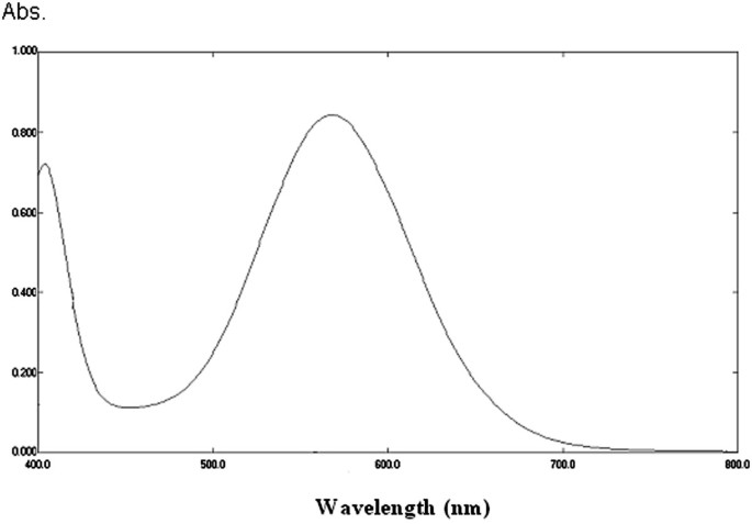 Kinetic and Thermodynamic Spectrophotometric Technique to