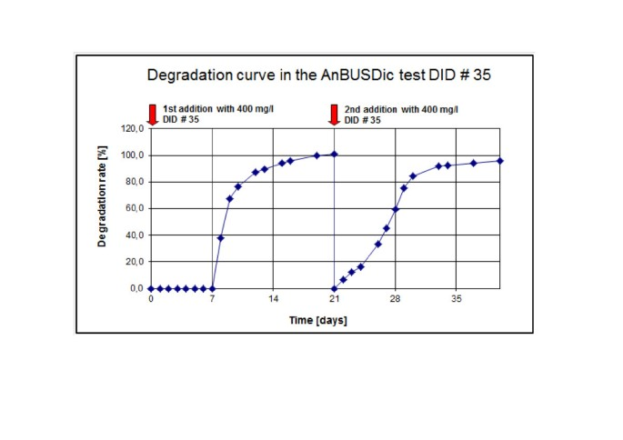 A new method to determine the anaerobic degradability of