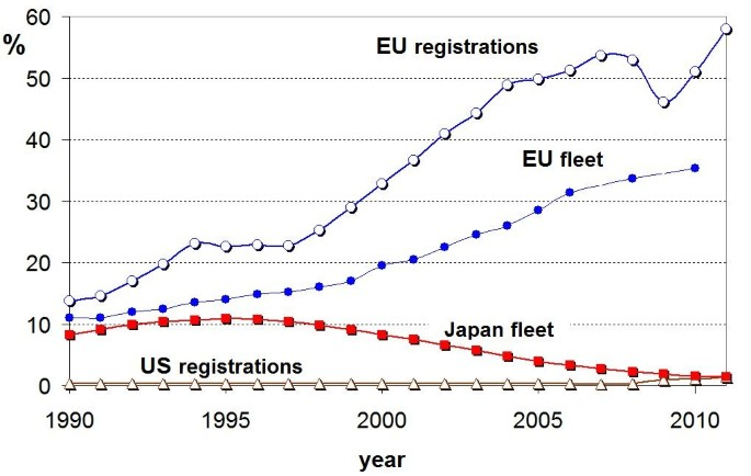 Critical evaluation of the European diesel car boom - global