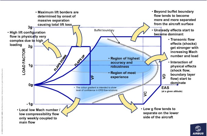 An industrial view on numerical simulation for aircraft