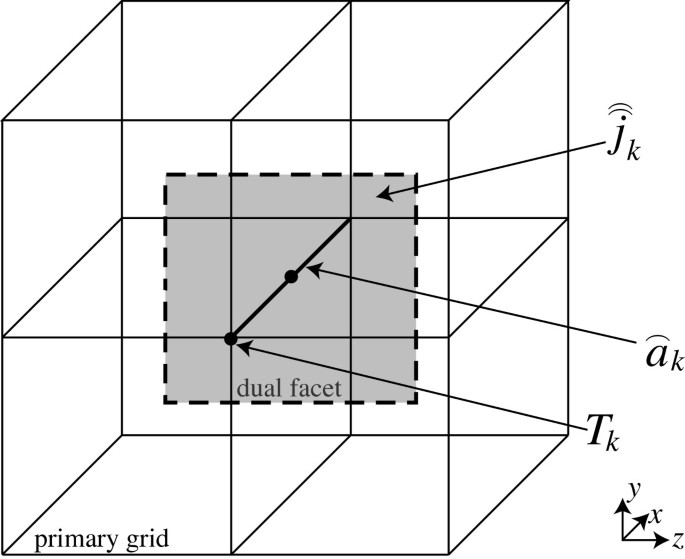 Efficient frequency-transient co-simulation of coupled heat