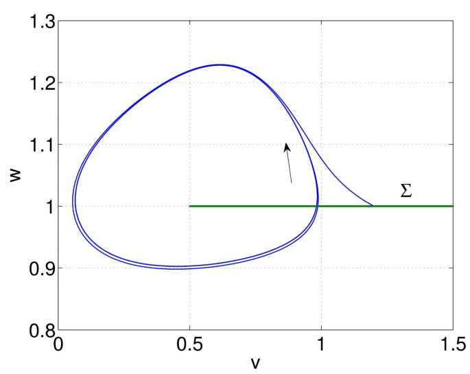 Numerical Bifurcation Theory for High-Dimensional Neural Models