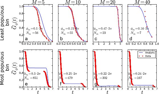 Fokker–Planck and Fortet Equation-Based Parameter Estimation