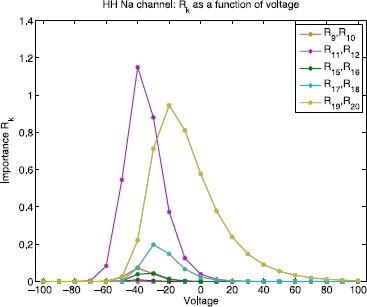 Measuring Edge Importance: A Quantitative Analysis of the