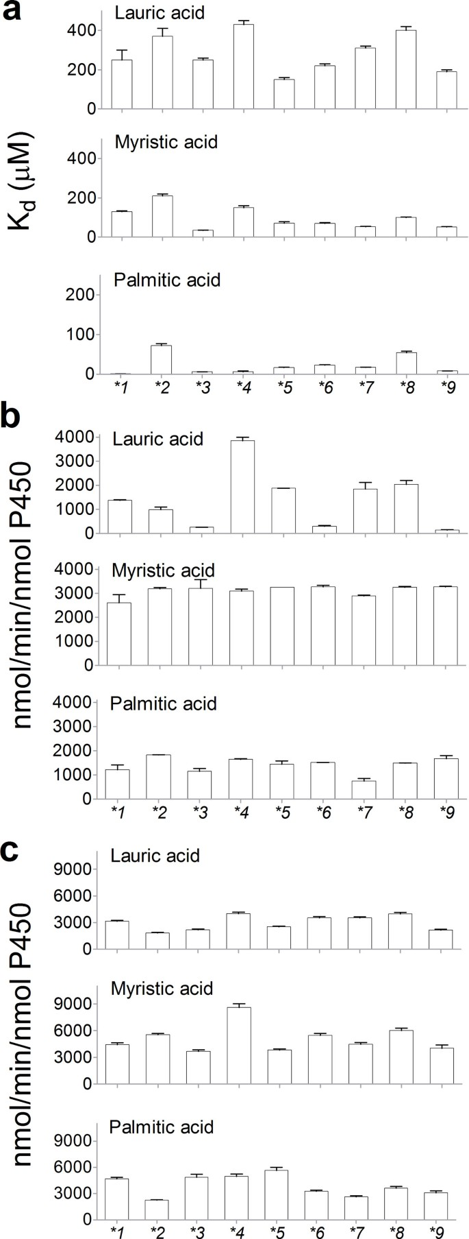 Characterization of diverse natural variants of CYP102A1