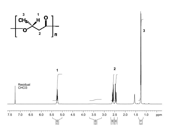 Production of polyhydroxyalkanoates from waste frying oil by
