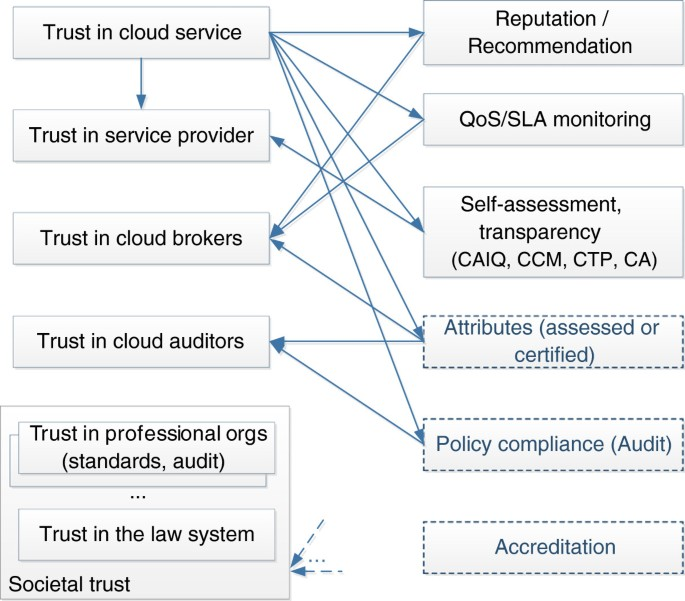 Trust mechanisms for cloud computing | Journal of Cloud Computing