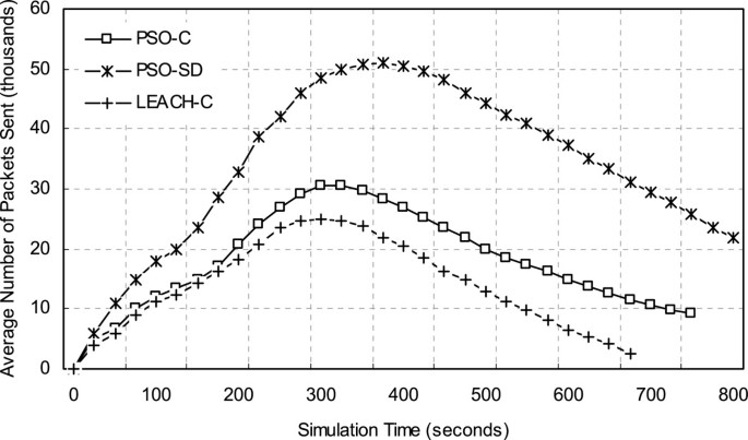 A novel energy-aware cluster head selection based on particle swarm
