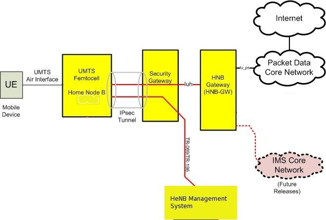 IP Multimedia subsystem authentication protocol in LTE-heterogeneous