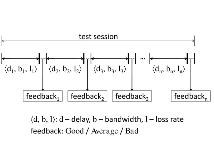 Quality of experience evaluation of voice communication: an