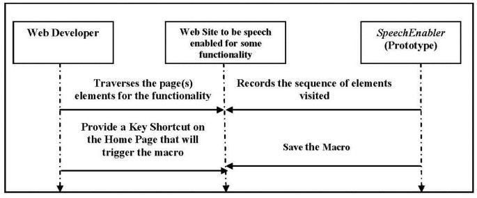 A framework to integrate speech based interface for blind