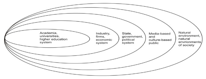 The Quintuple Helix innovation model: global warming as a